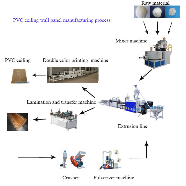 PVC ceiling manfuacturing process